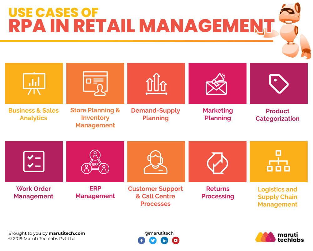 Use Cases Of Rpa In Retail Management In 2021 Contract Management Supply Chain Process Use Case