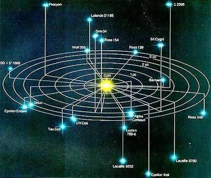 List Of The Nearest Stars Ordered By Their Distance From Us - Stars map from us
