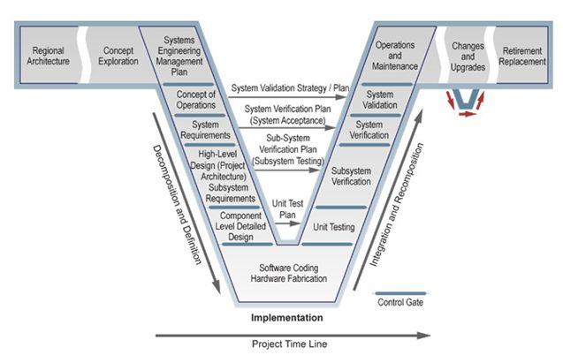 Game Design Diagram