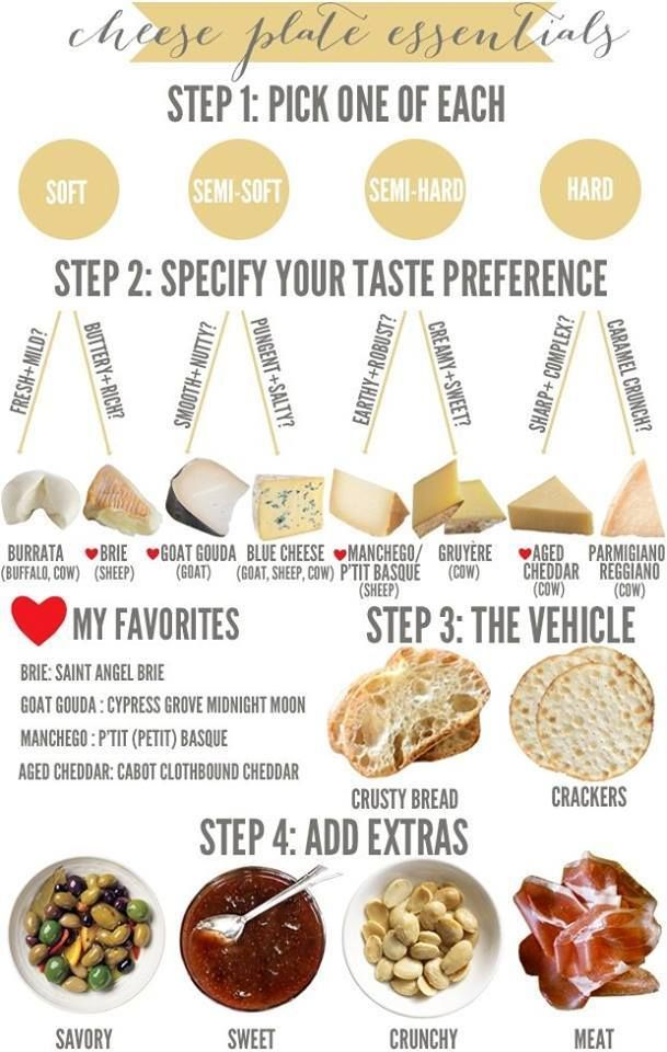 Charcuterie and Cheese Platter Basics