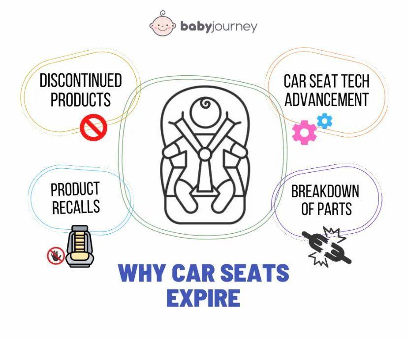 16++ Britax car seat expiration information