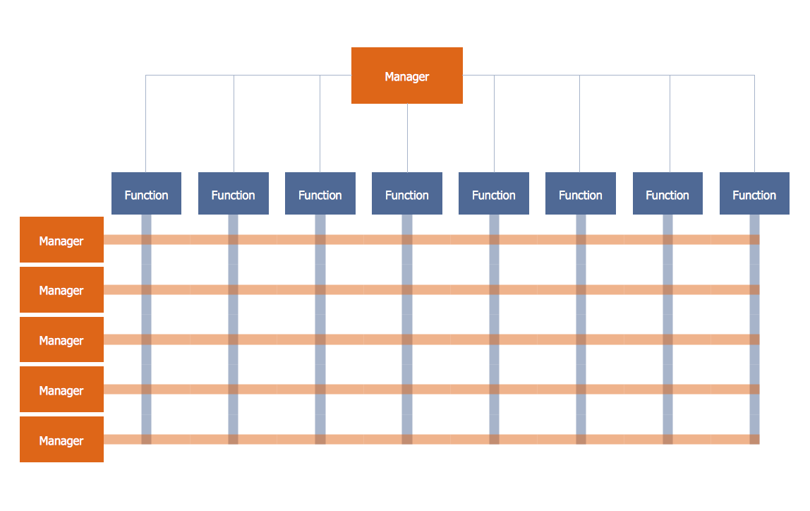 Matrix Org Chart Template 1 | Management - 25 Typical Orgcharts ...