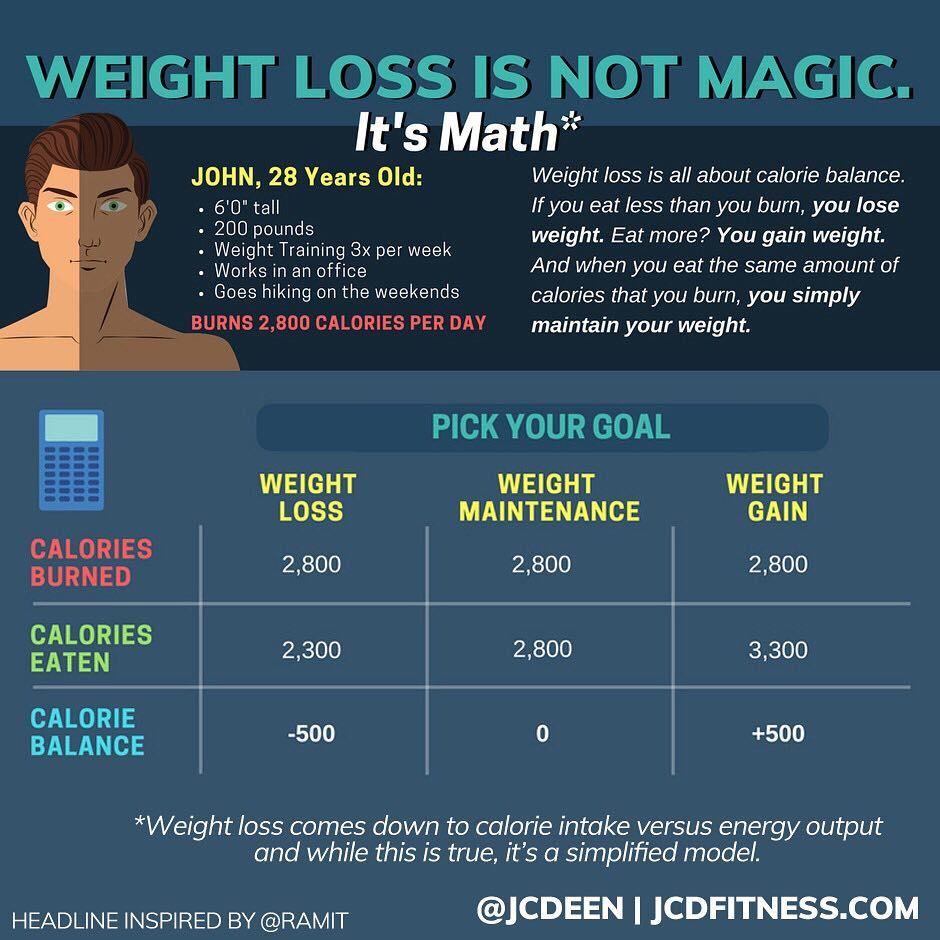 Lose weight 6 week plan