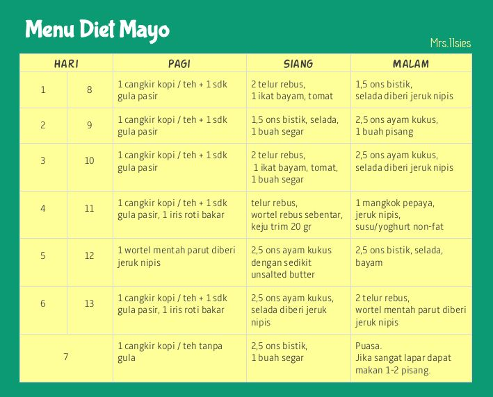 Diet Mayo (Masak Sendiri) – Part 10: Persiapan  Diet, Resep diet