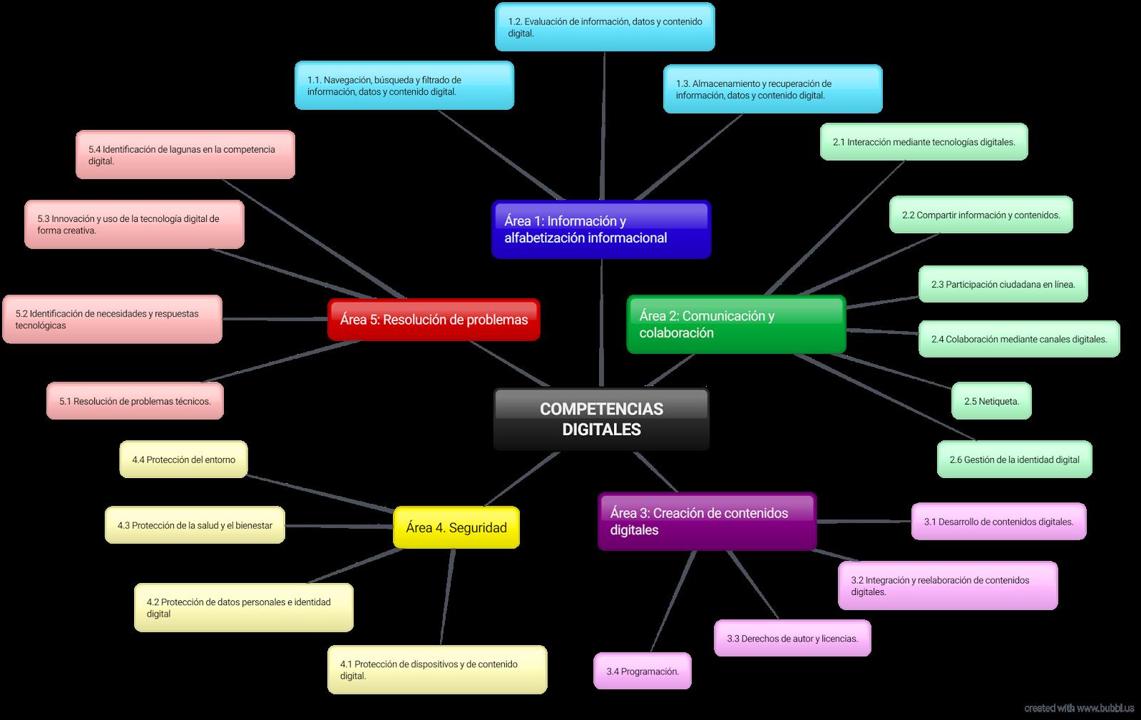 Blog de Pepe Botella: Mapa mental sobre COMPETENCIAS DIGITALES