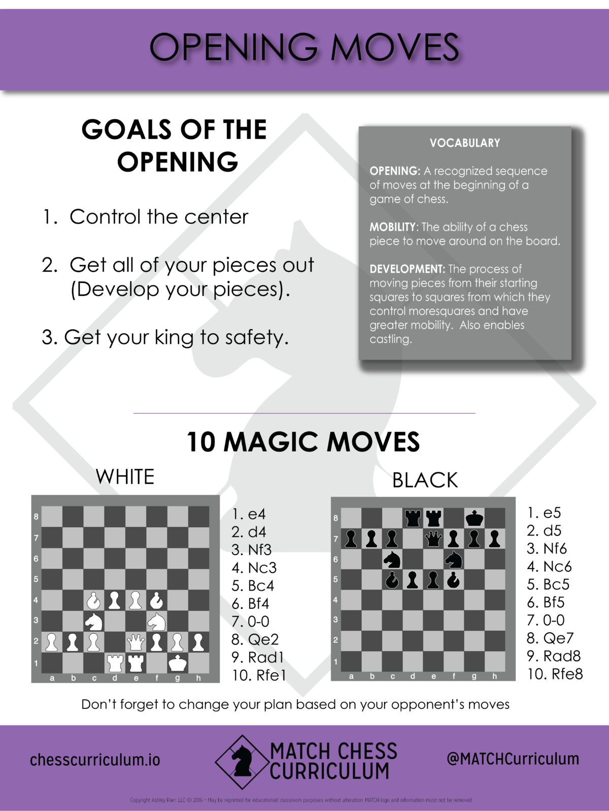 Match Chess Curriculum Poster On Basic Opening Principles