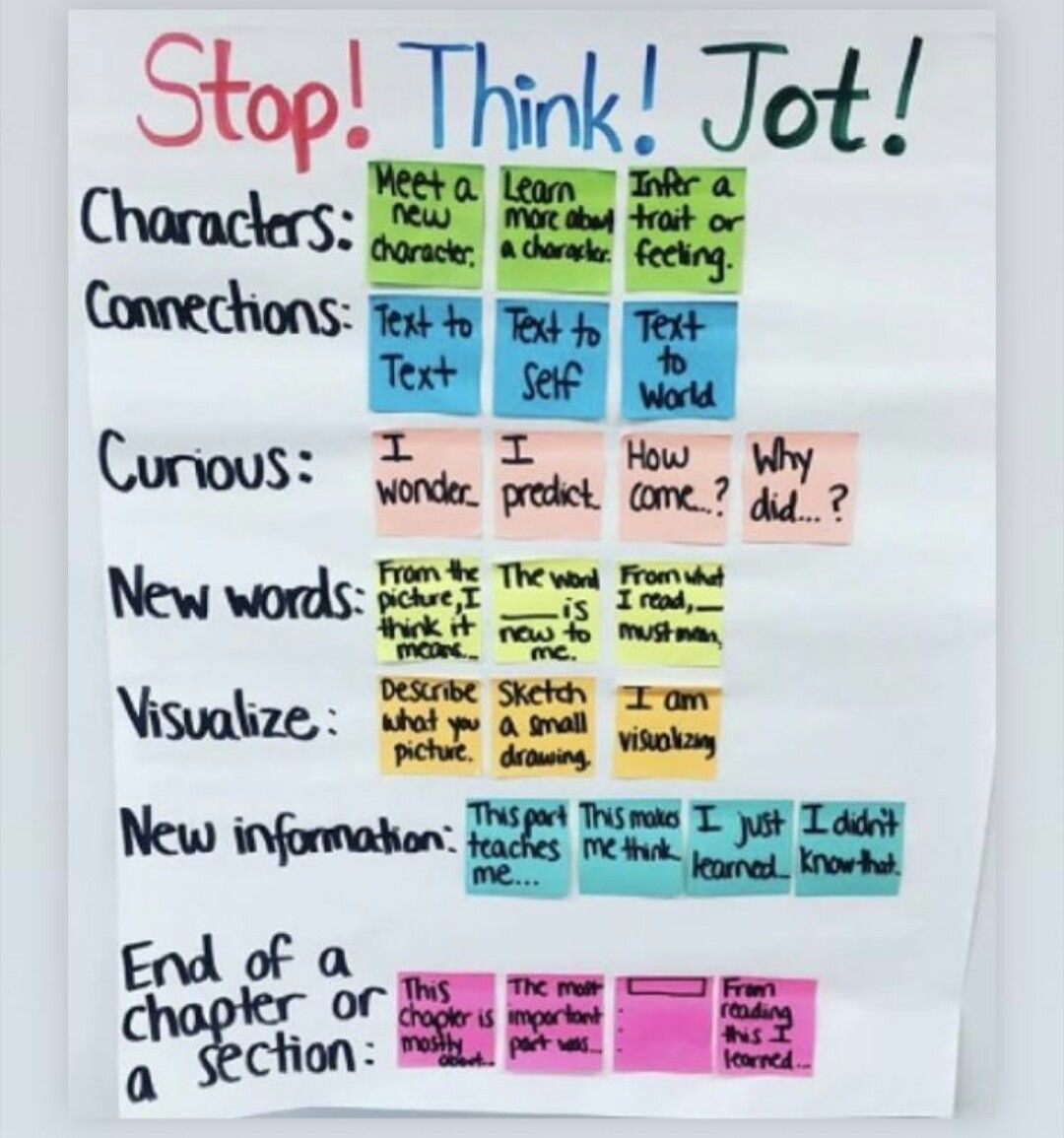 Annotating Anchor Chart