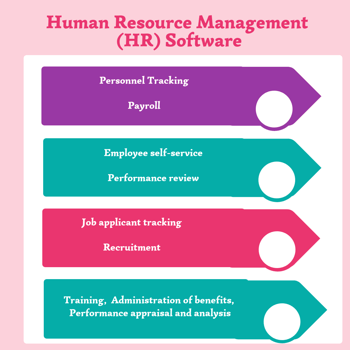 Top 19 Free And Open Source Human Resource Hr Software In 2020 Reviews Features Pricing Comparison Pat Research B2b Reviews Buying Guides Best Prac Human Resources Software Performance Appraisal