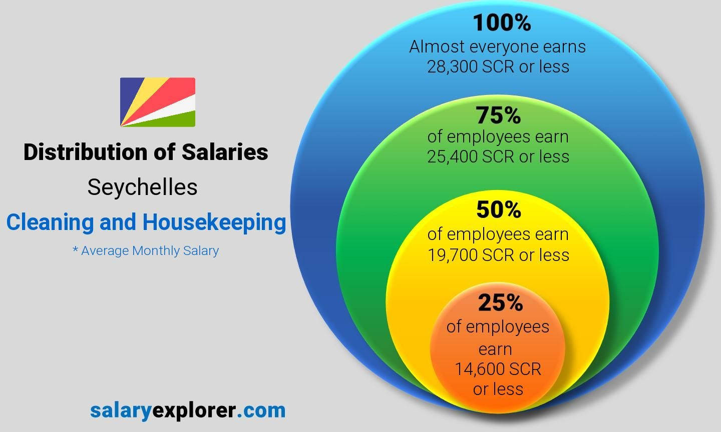 Cleaning and Housekeeping Average Salaries in Seychelles