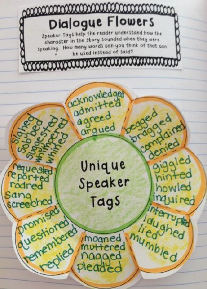 Interactive Notebook Mini-Lesson: Dialogue | Classroom Ideas