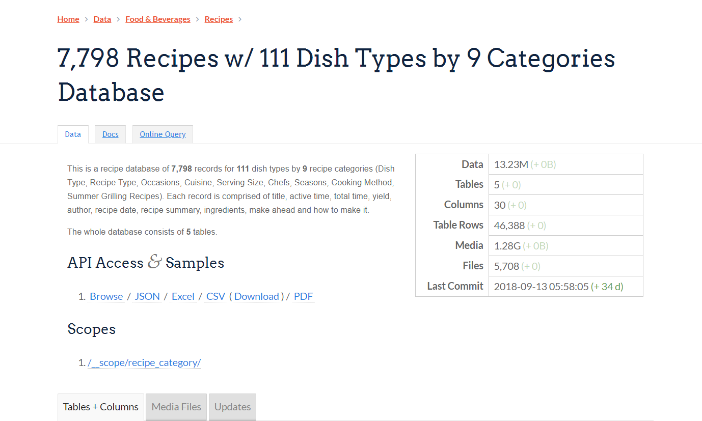 7 798 recipes w 111 dish types by 9 categories database this is a