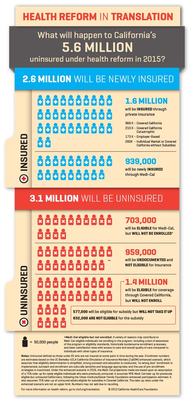 Health Reform In Translation Infographic What Will Happen To