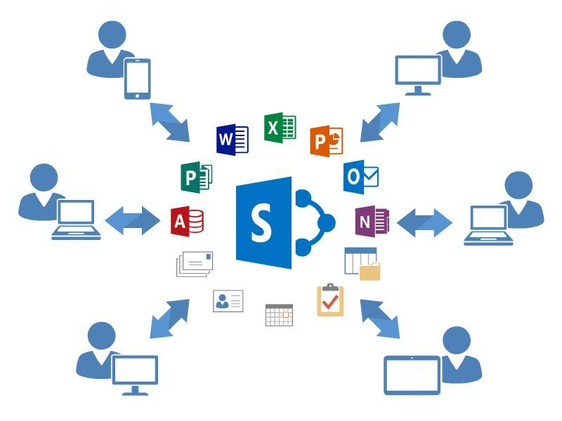 Image result for sharepoint online