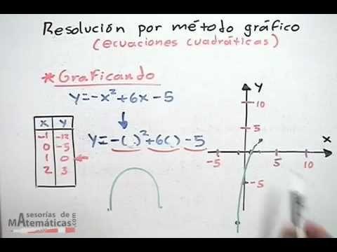 Resolución Por Método De Gráfico Ecuaciones Cuadraticas Parte 1 2 Math Education Chart