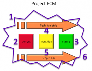 ECM Roadmap - Prosci The Prosci ECM Roadmap is built on the premise that the project of institutionalizing change management (Project ECM) is like other projects.