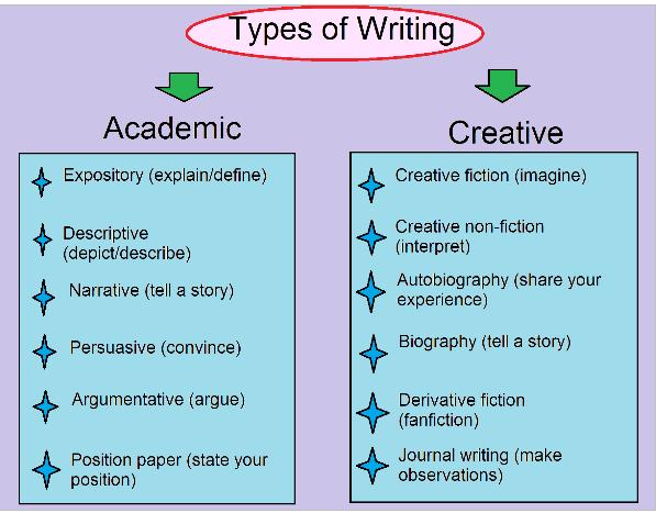Genres of essays report 1
