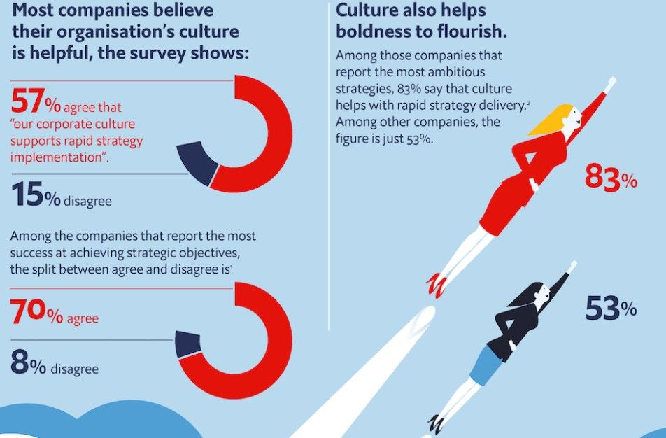 Deliver a Strategy That Works by Managing Culture and Communication - Forensic Report