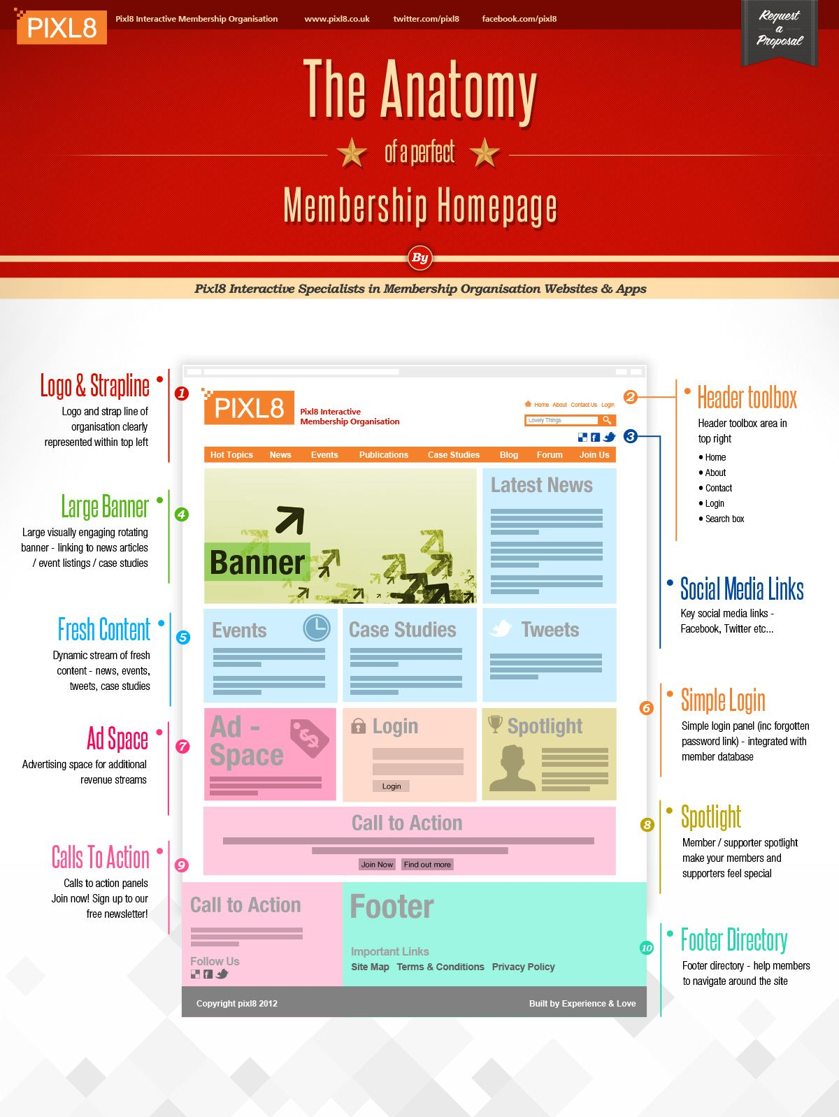 designing a perfect membership website homepage infographic cool