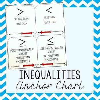 Inequality Symbols Anchor Chart Inequalities Anchor Chart Symbol Anchor Chart Anchor Charts