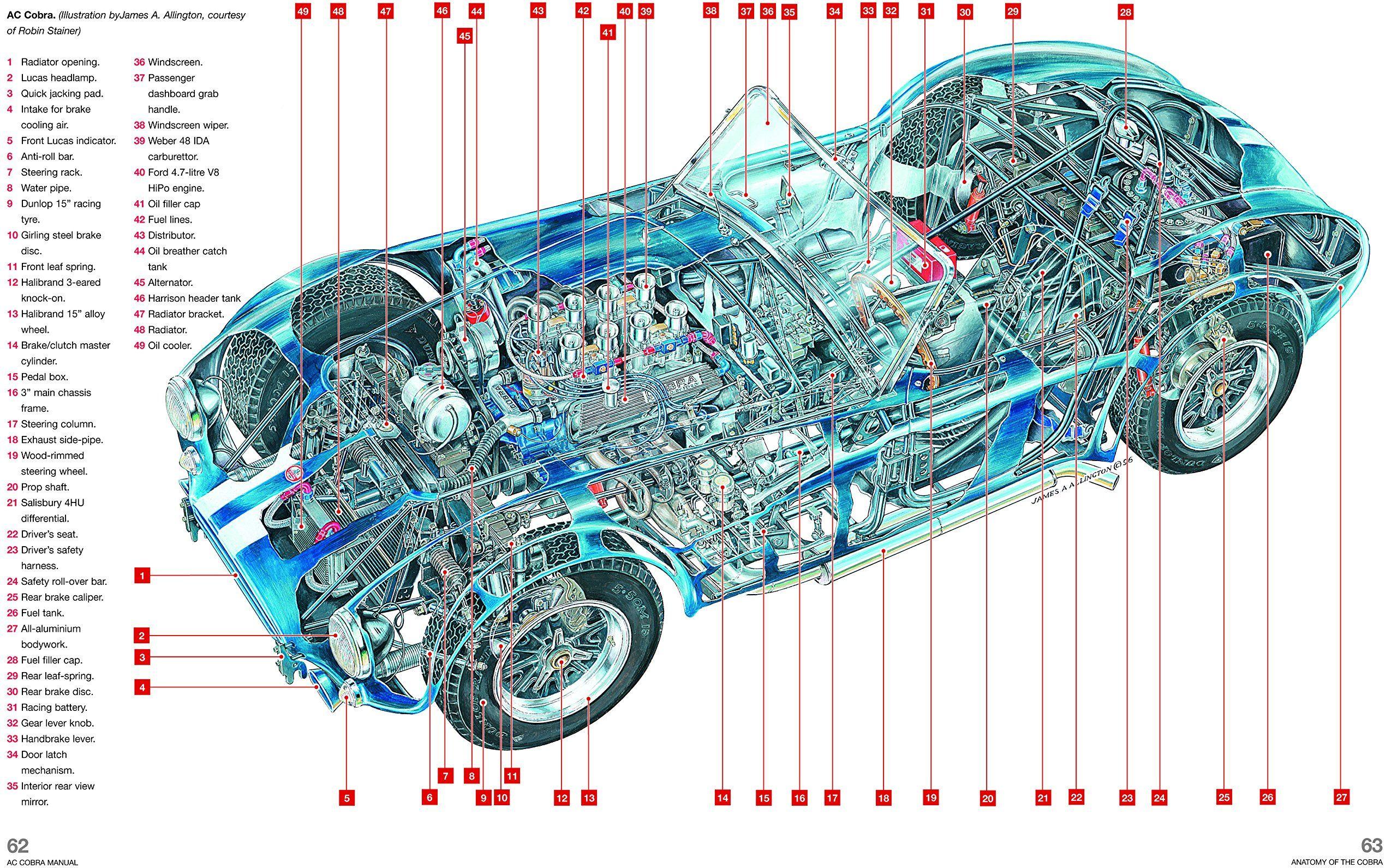 image result for ac cobra dimensions shelby pinterest ac cobra rh pinterest com AC Motor Diagram AC Motor Diagram