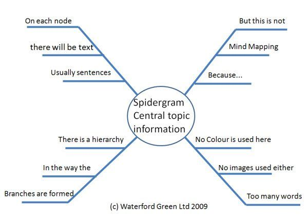 spidergram or spider diagram showing why it is not a mind map