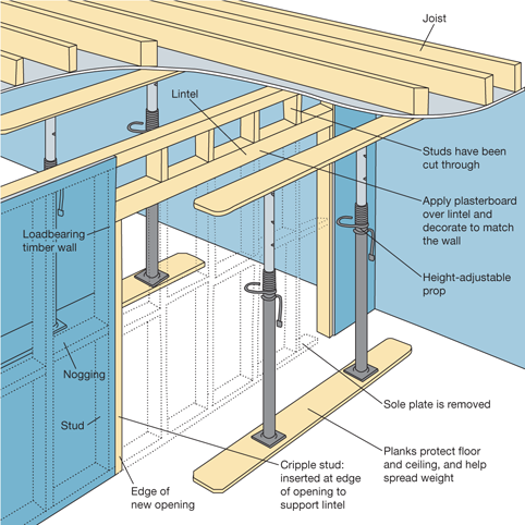 how to build a doorway diy tips projects advice uk on construction wall structure general info id=35907