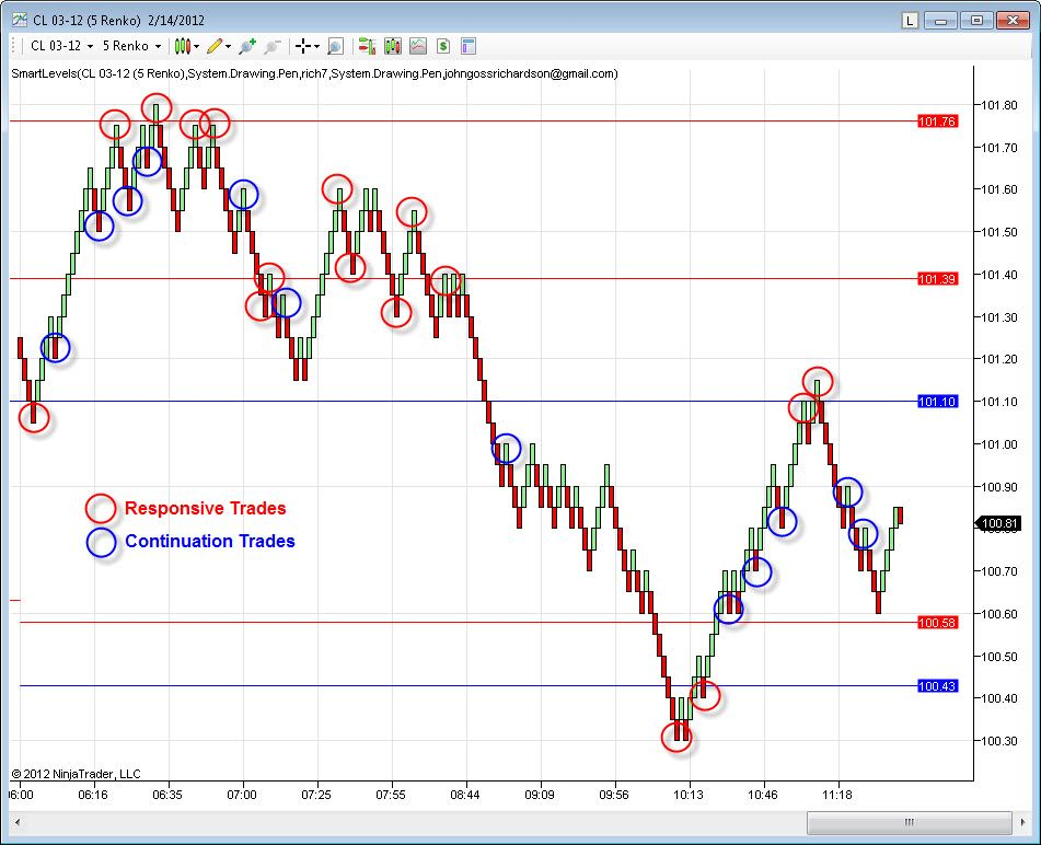 Day Trading Strategy Crude Oil February 14 2012 Trading Day