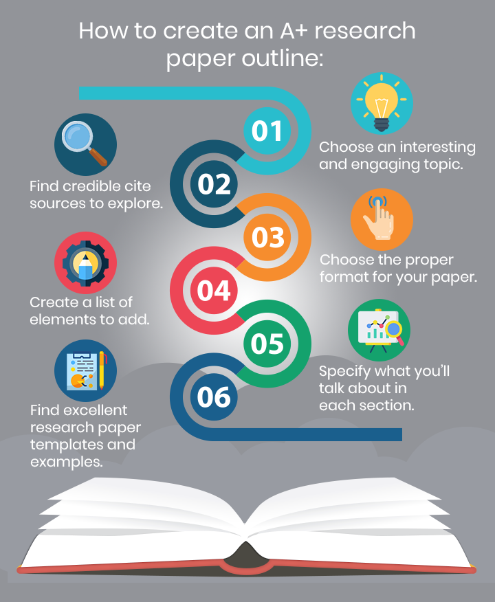 How To Write A Research Paper Outline Handmade Writing Blog Research Paper Outline Research Paper Paper Writing Service