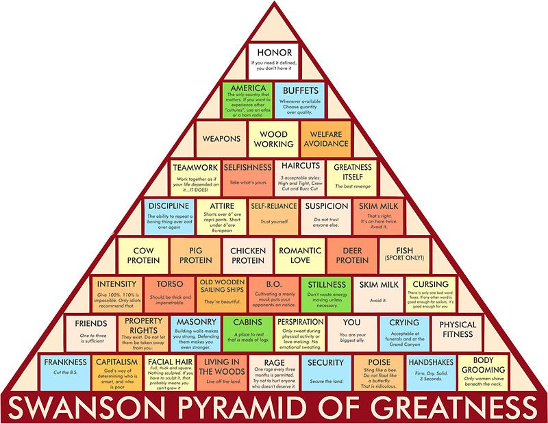 Versatile image throughout ron swanson pyramid of greatness printable version