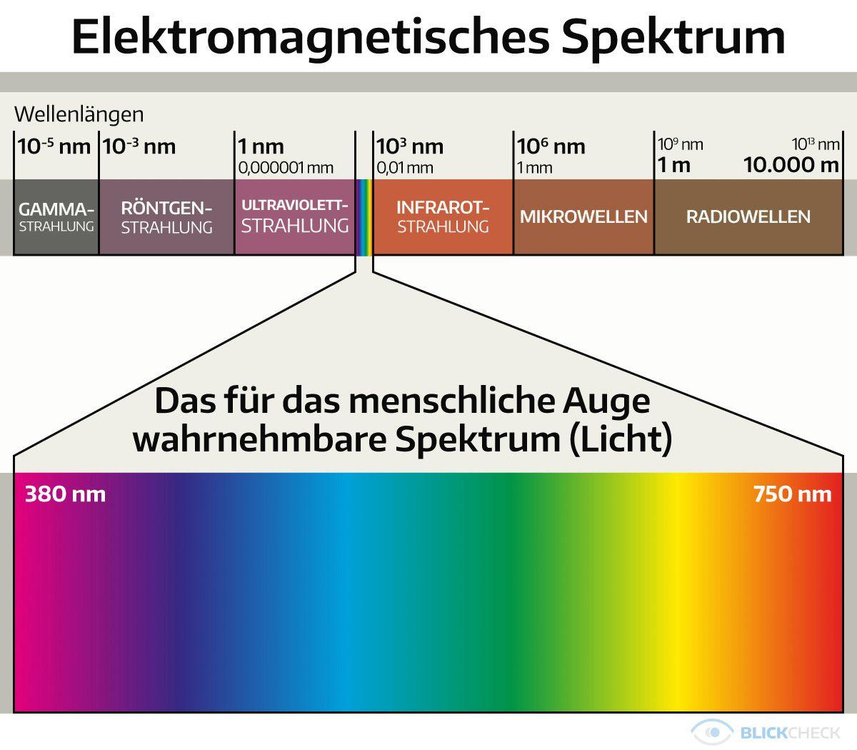 Das für das menschliche Auge wahrnehmbare elektromagnetischen ...