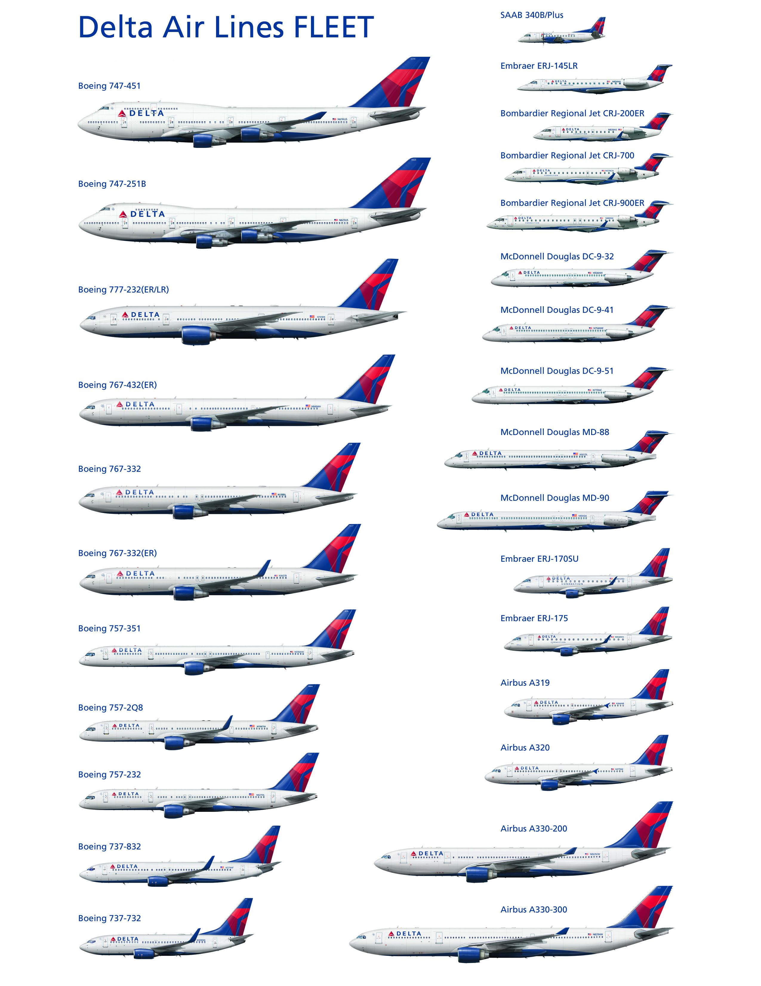 The airplanes Delta airlines flies