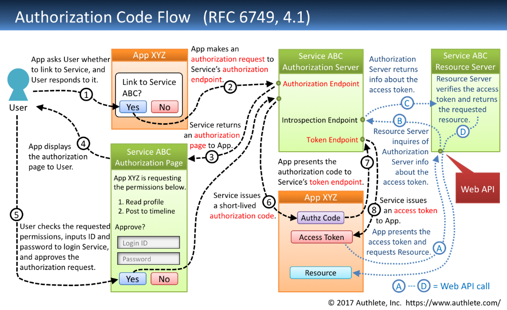 Diagrams And Movies Of All The Oauth 2 0 Flows In 2020 Flow Access Token Coding