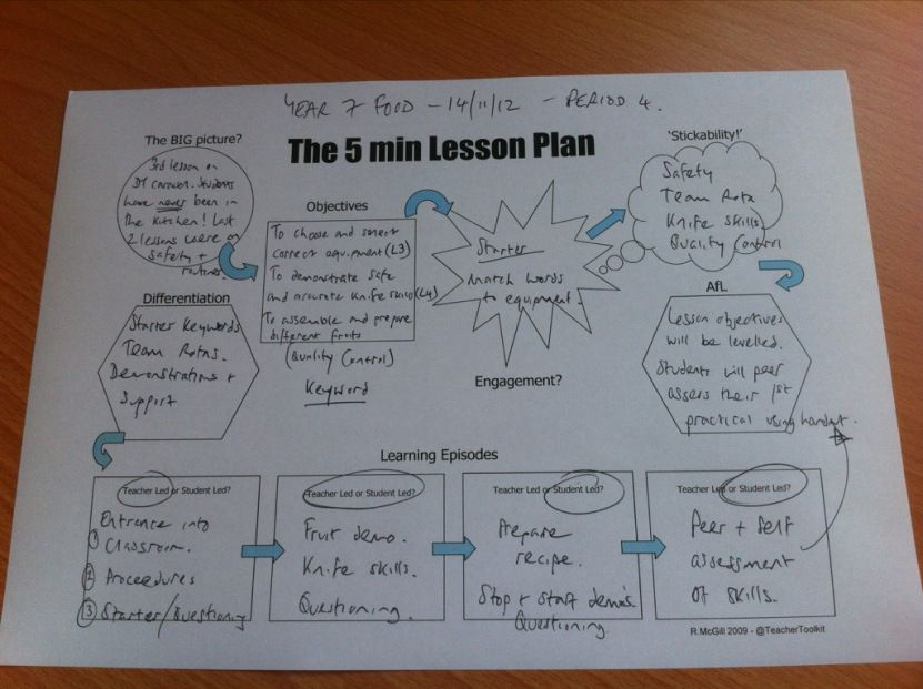 5 minute lesson plan example.