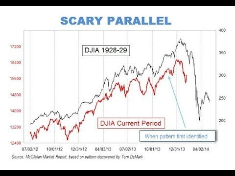 Historical Reference World Economy Chart Shows Similarities Between 1929 Stock Market Crash Stock Market Crash Stock Market Chart Stock Market