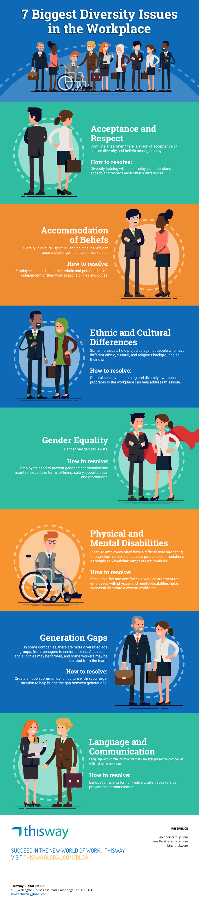 16 Diversity Inclusion In The Workplace Ideas In 2021 Workplace Diversity Inclusion