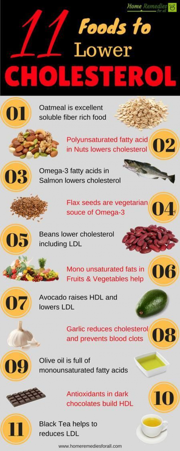 foods to lower cholesterol infographic Crystal Jewellery