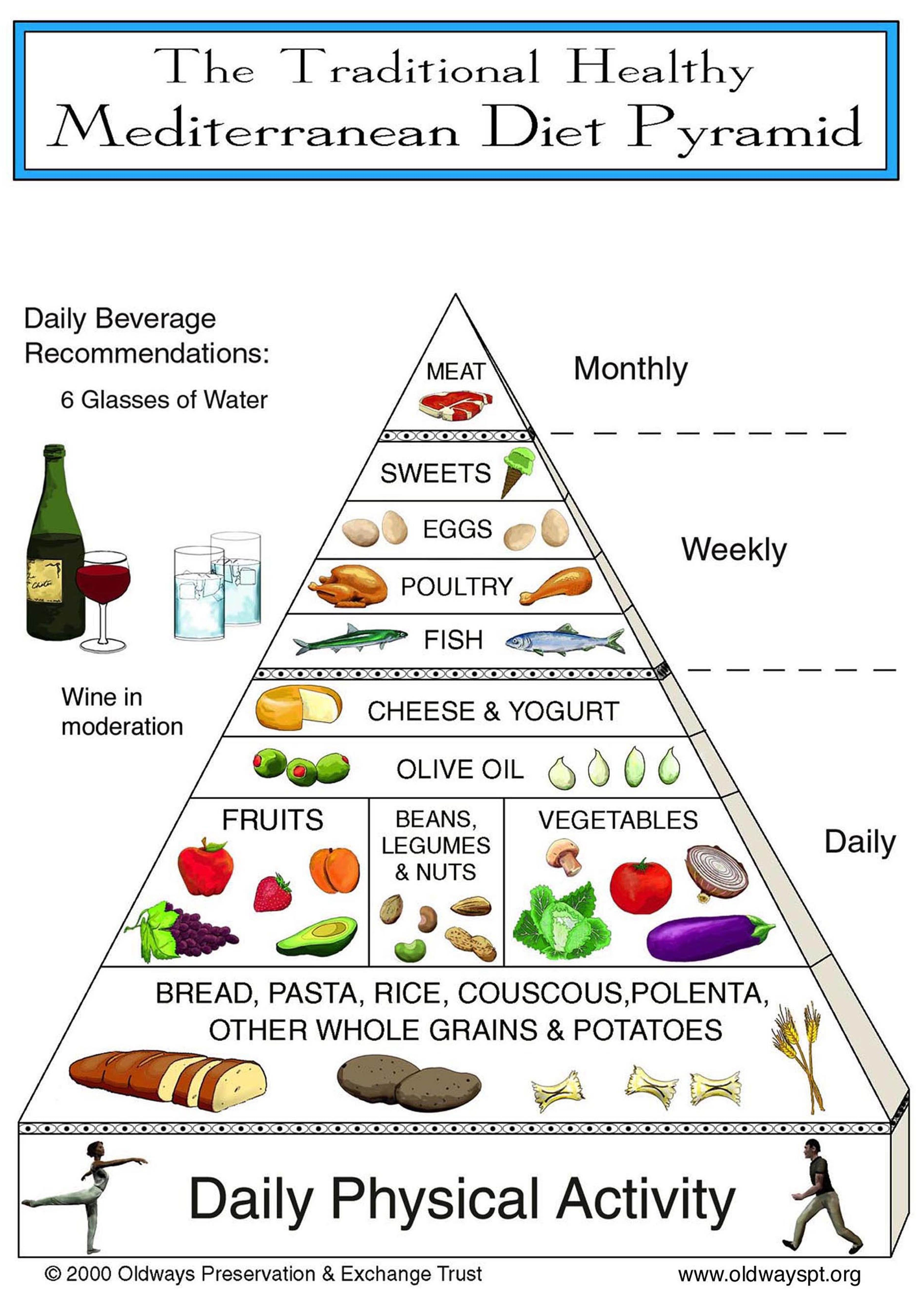 Lessons from the Mediterranean | Mediterranean diet pyramid and ...
