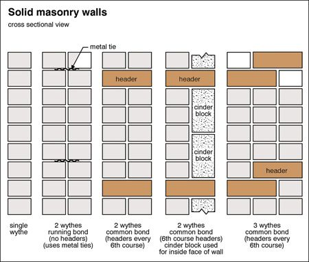 Solid Masonry Walls Brick Houses Vs Solid Masonary