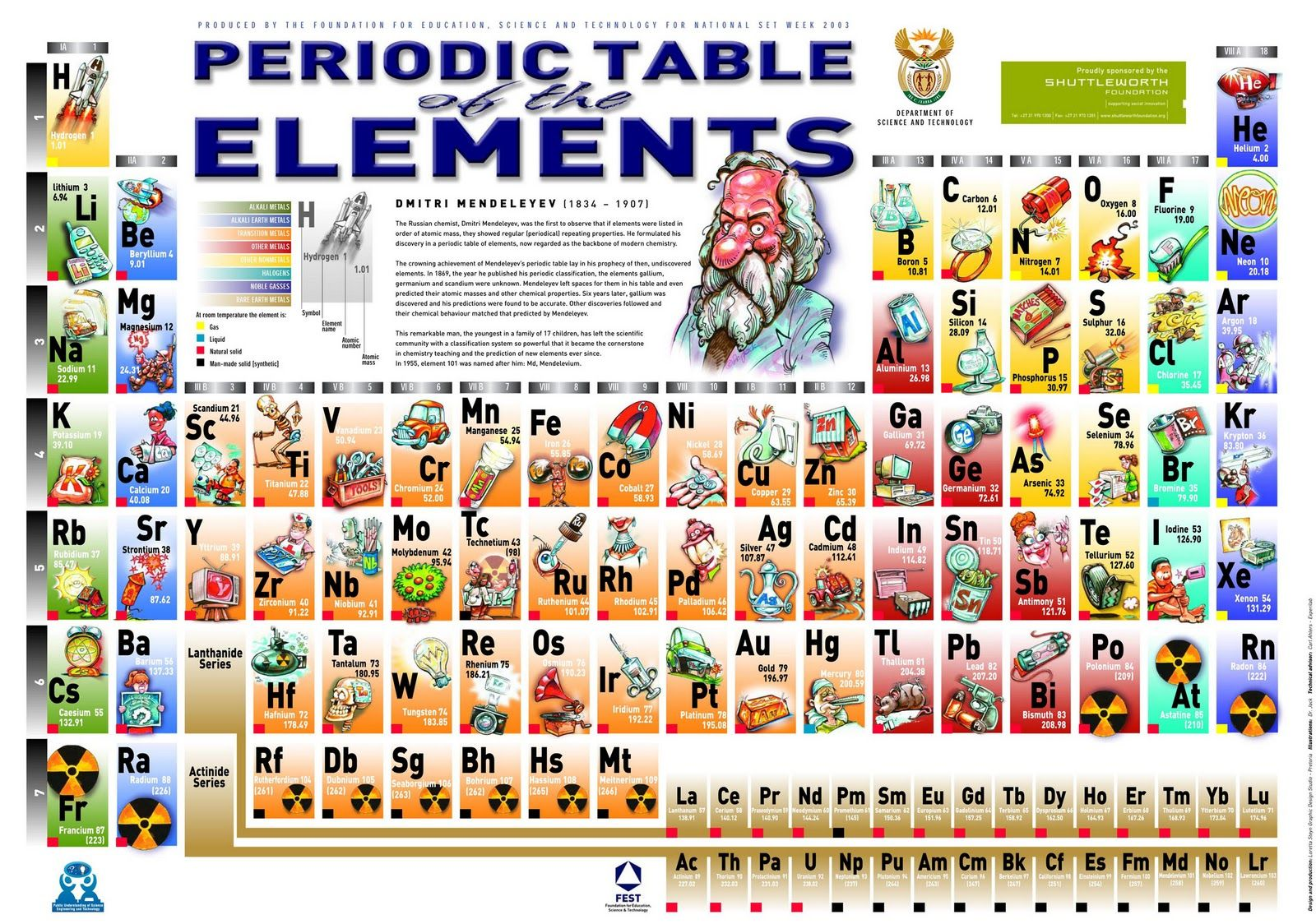 Shuttleworth foundation periodic table of the elements periodic kids periodic table of elements poster for classroom urtaz Gallery