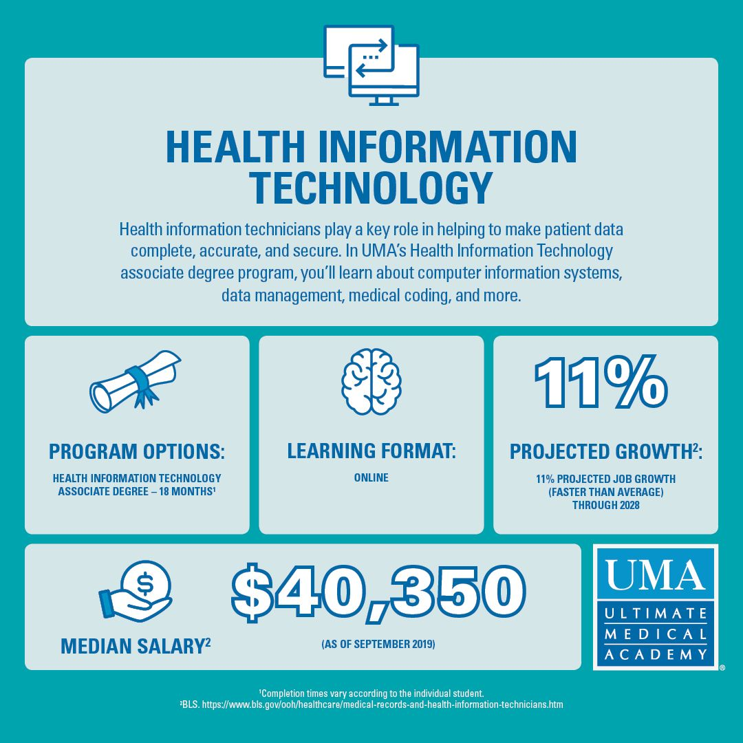 What Is Health Information Technology Health Information Management Information Technology Health Technology