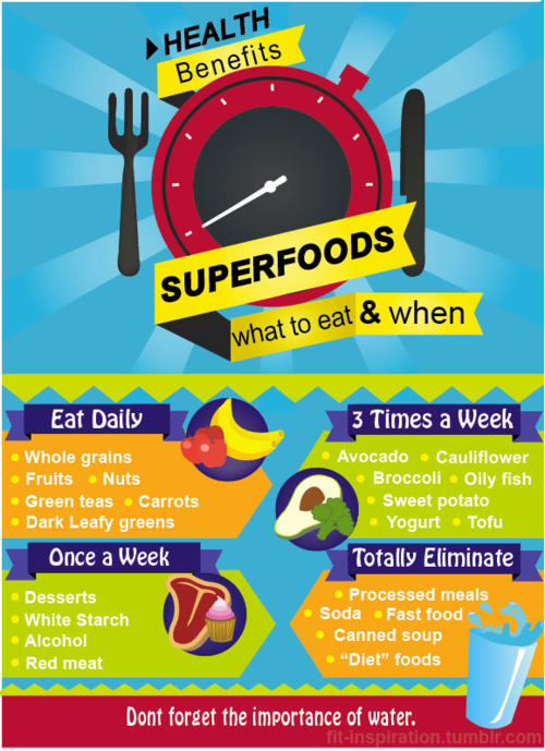 Health Benefits of Superfood
