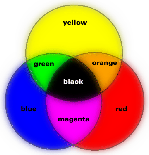 Prefect S Pages Publications Iqp Mixing Paints Color Theory Art Color Theory Lessons Subtractive Color