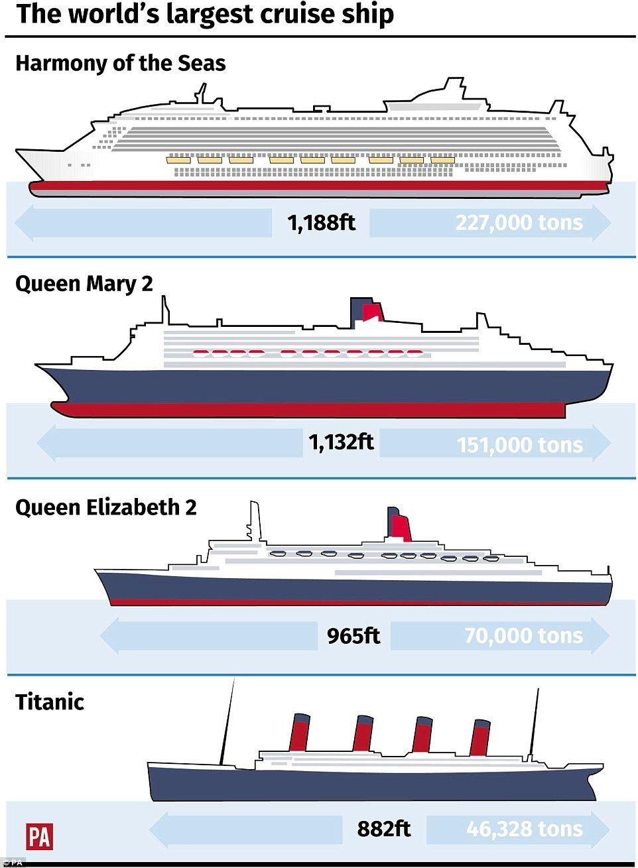 World's largest cruise ship docks at Southampton Cruise
