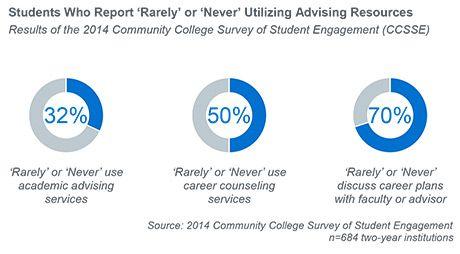 Optimizing Academic Advising At Community Colleges Education