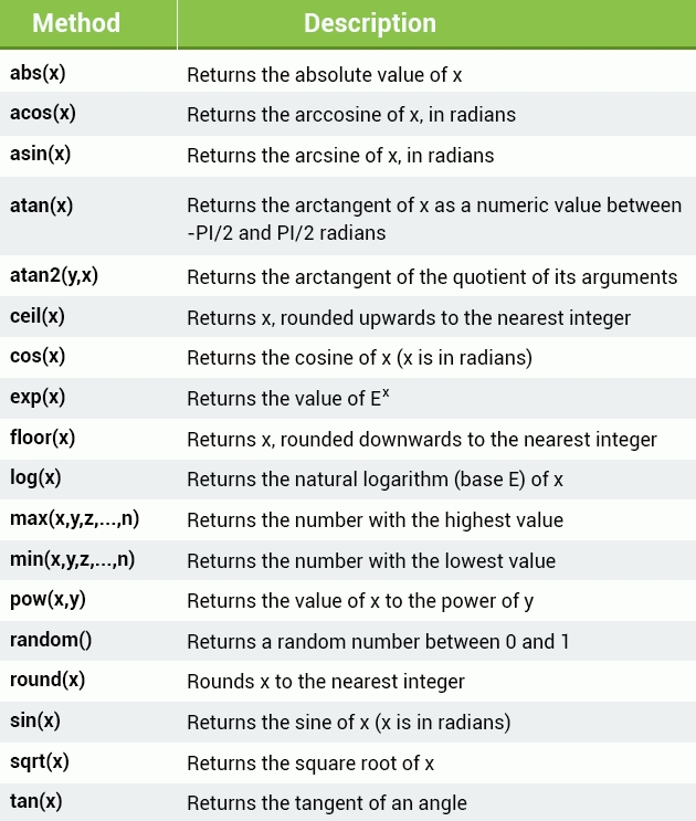 Javascript Tutorial Sololearn Learn To Code For Free Learn To Code Learn Javascript Coding