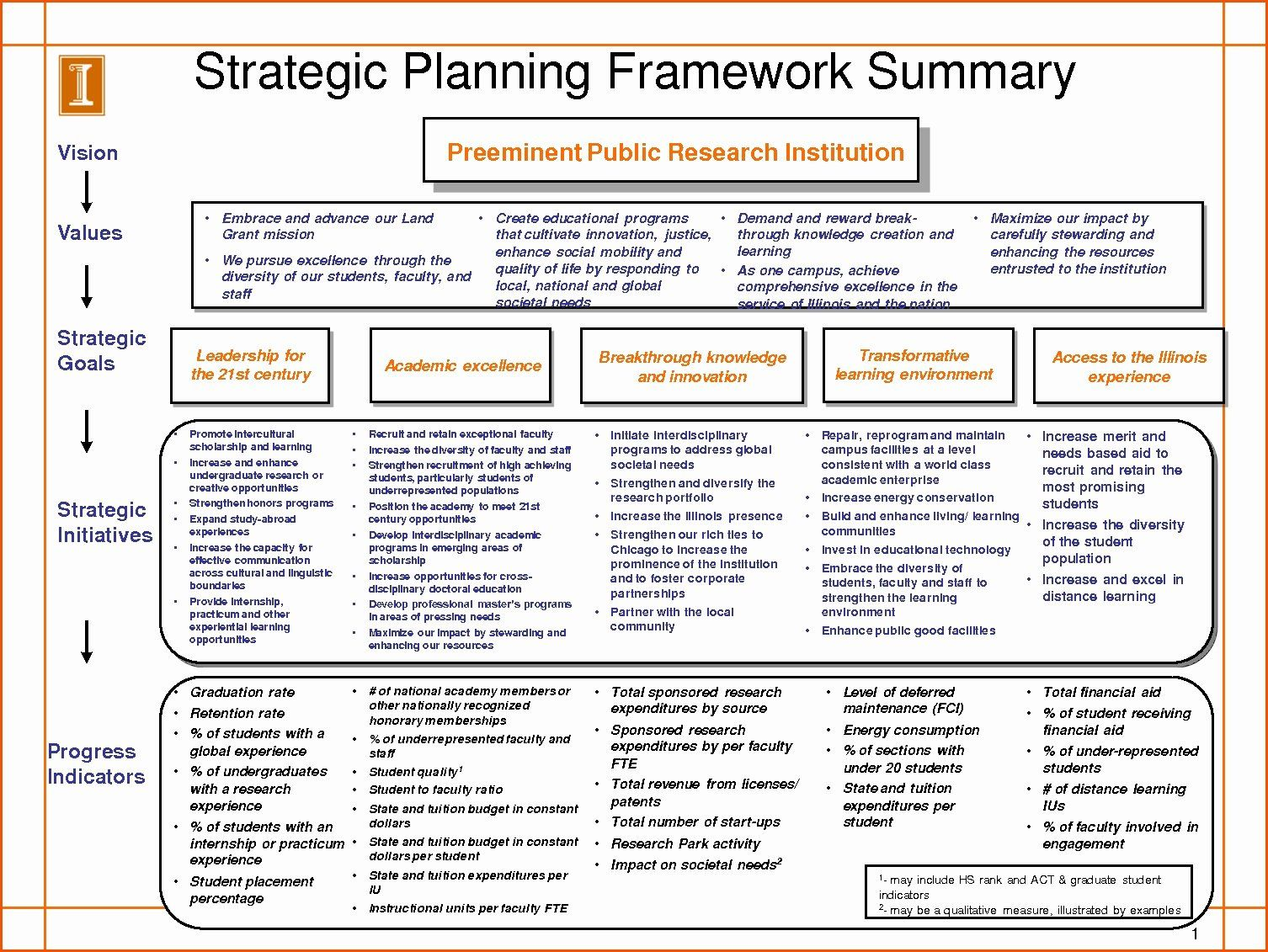 Strategic Plan Template Nonprofit Luxury Strategic Planning Template Strategic Planning Template Strategic Marketing Plan Communication Plan Template