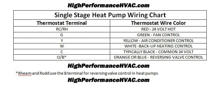 Heat Pump Thermostat Wiring Chart Diagram Hvac 1 Thermostat Wiring Heat Pump Thermostat