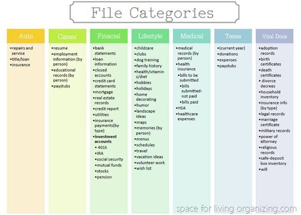 Different Types Medical Filing