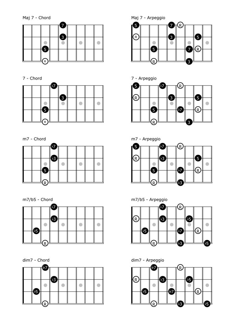 Easy Mandolin Chords : SCALES, CHORDS u0026 ARPEGGIOS : Projects to Try : Pinterest : Mandolin and ...