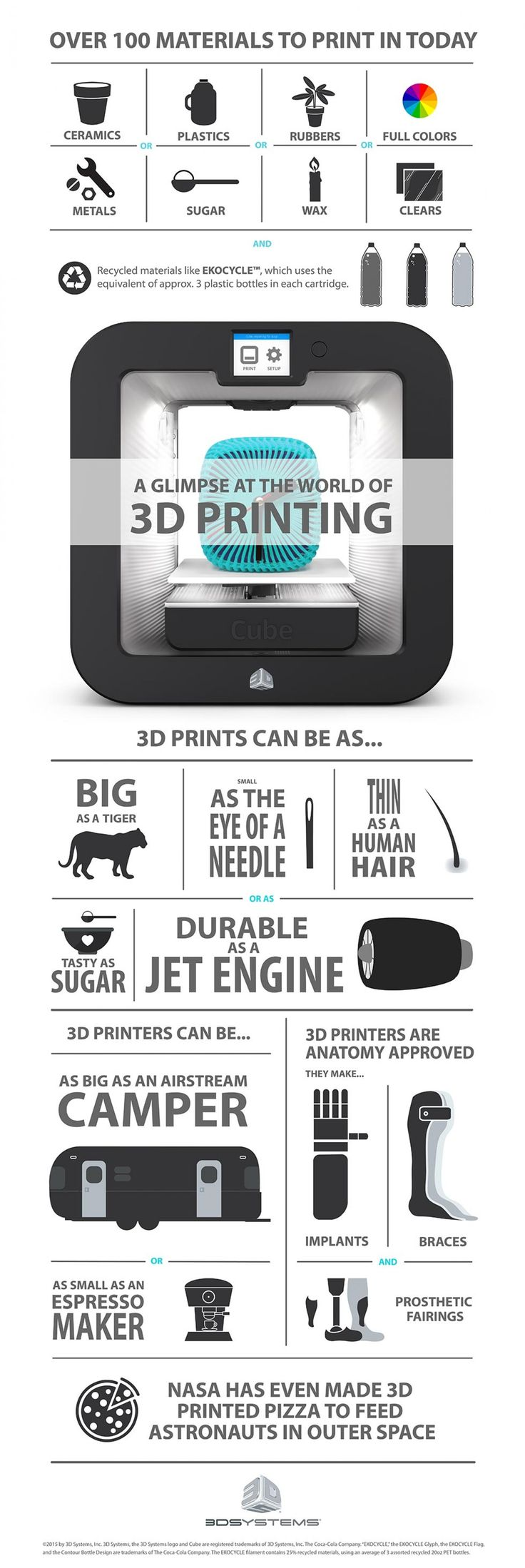 1 minute oversight to get your brain working and see the endless opportunities of #3D #printing #infographic Maybe something for 3D Printer Chat?